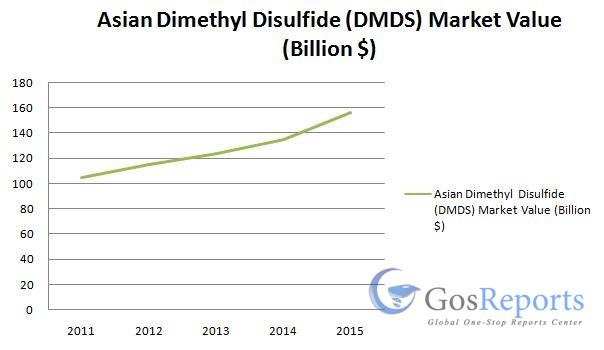 dimethyl-disulfide-dmds-market