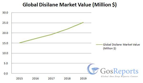 disilane-market