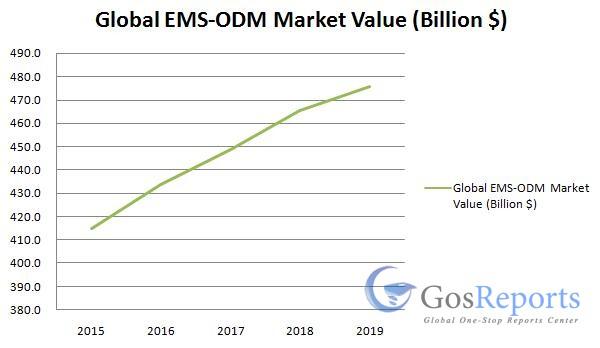 ems-odm-market