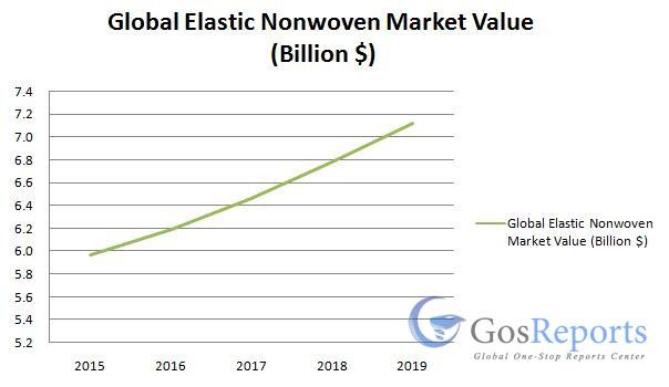 elastic-nonwoven-market