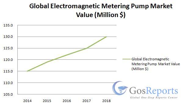 electromagnetic-metering-pump-market