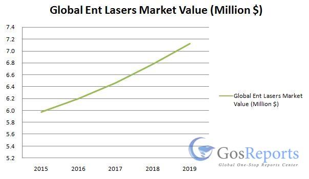 ent-lasers-market