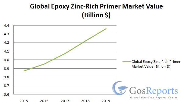 epoxy-zinc-rich-primer-market