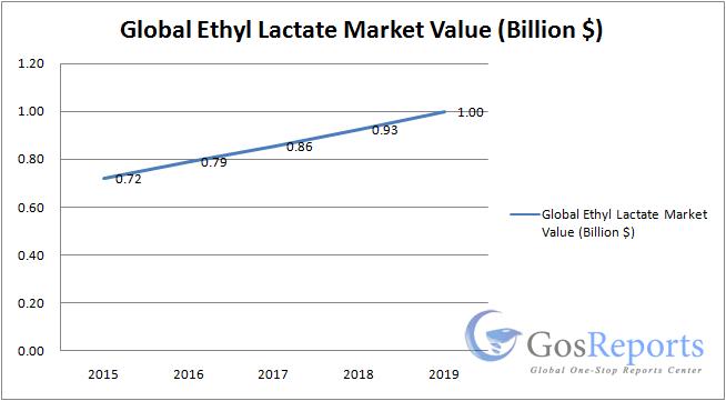 ethyl-lactate