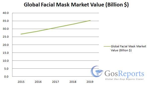 facial-mask-market
