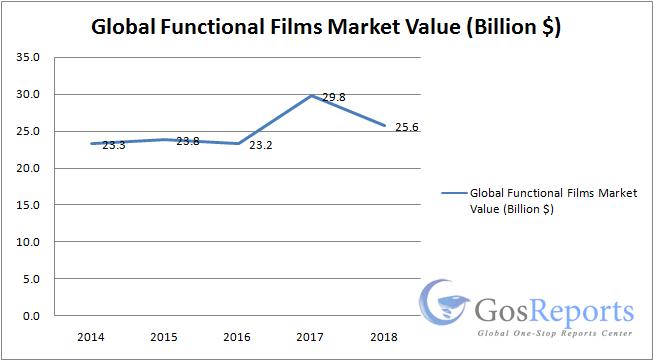 functional-films