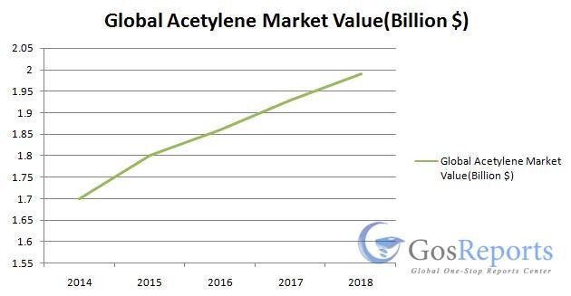 global-acetylene-market