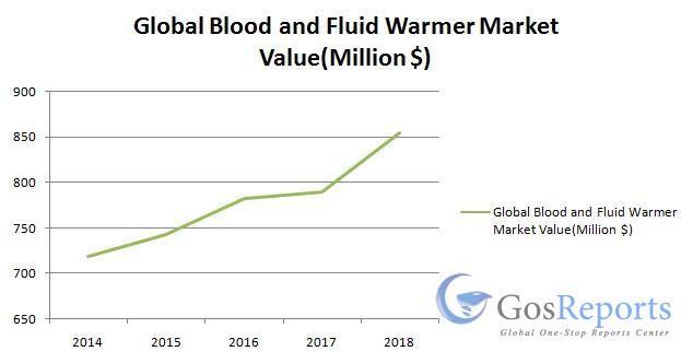 global-blood-and-fluid-warmer-market