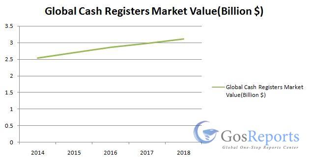 global-cash-registers-market