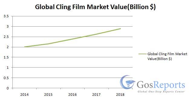 global-cling-film-market