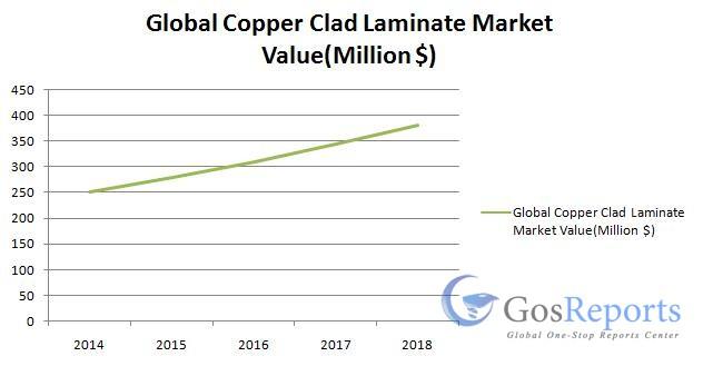 global-copper-clad-laminate-market