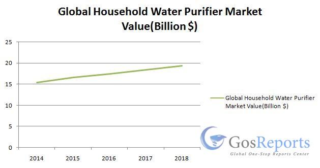 global-household-water-purifier-market