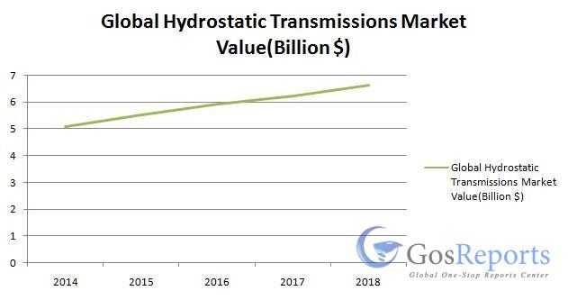 global-hydrostatic-transmissions-market