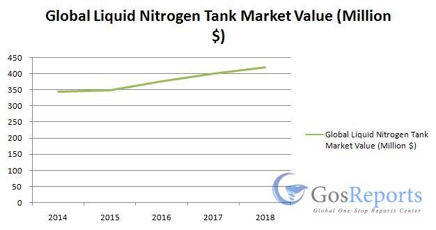 global-liquid-nitrogen-tank-market