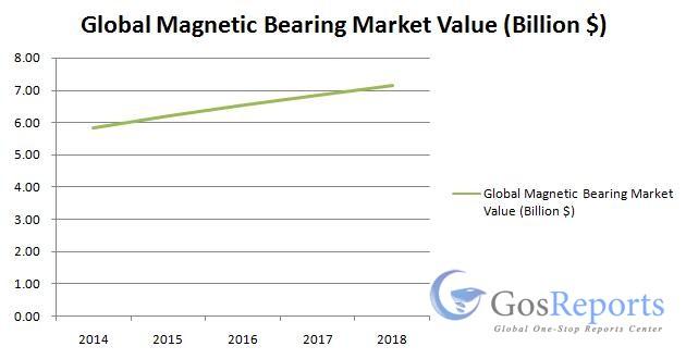 global-magnetic-bearing-market