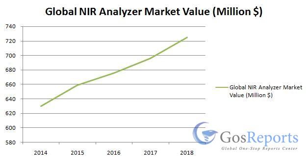 global-nir-analyzer-market
