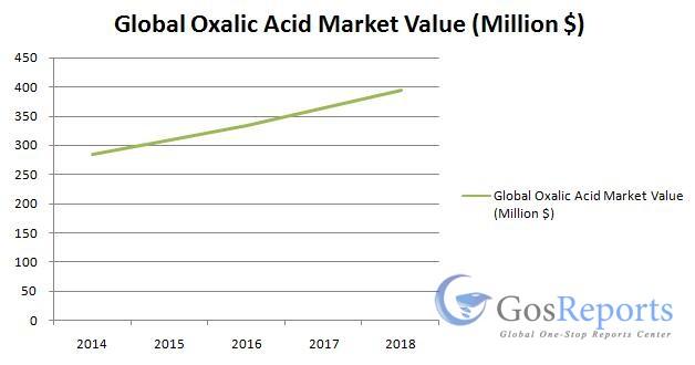 global-oxalic-acid-market