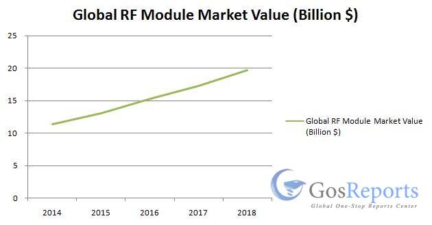 global-rf-module-market