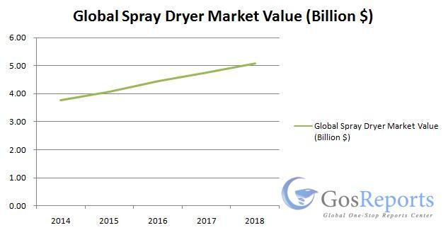 global-spray-dryer-market