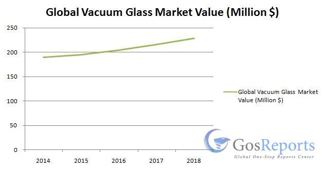 global-vacuum-glass-market