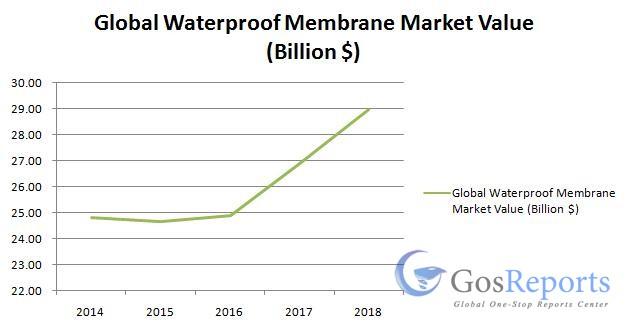 global-waterproof-membrane-market