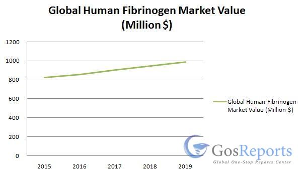 human-fibrinogen-market