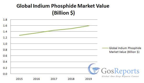 indium-phosphide-market