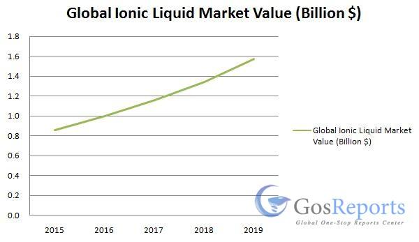 ionic-liquid-market
