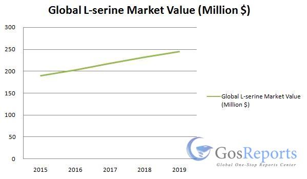 l-serine-market
