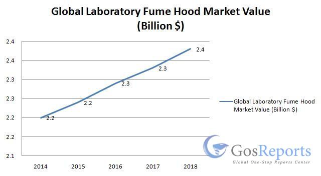 laboratory-fume-hood-market