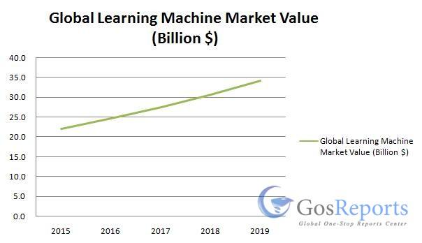 learning-machine-market
