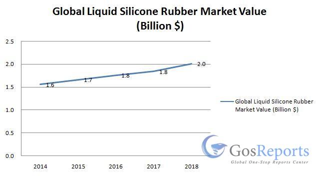 liquid-silicone-rubber-market