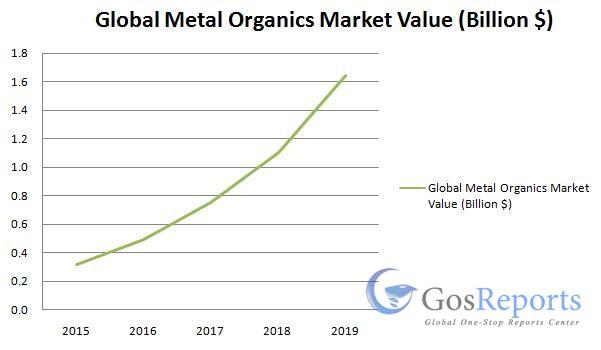 metal-organics-market
