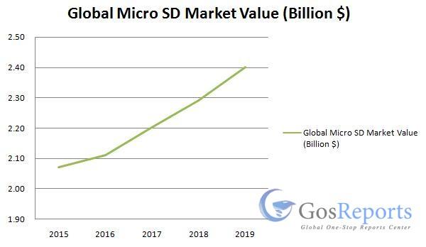 micro-sd-market