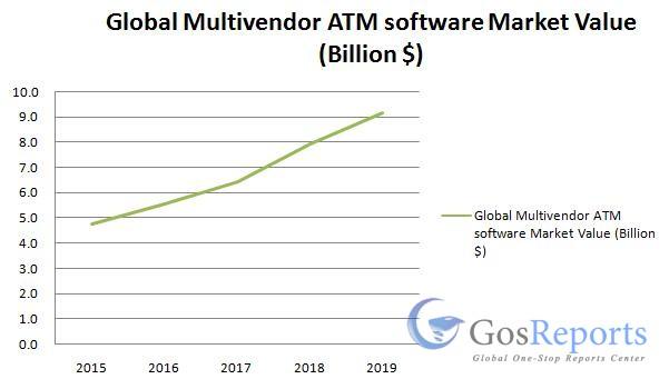 multivendor-atm-software-market