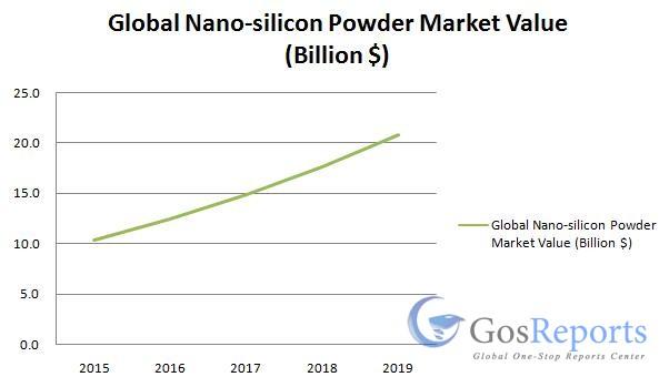 nano-silicon-powder-market