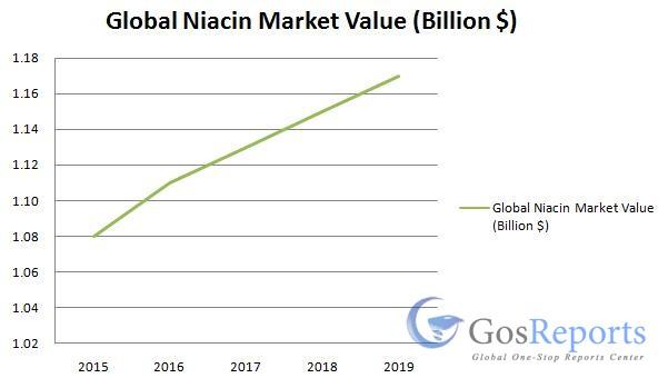 niacin-market