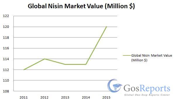 nisin-market