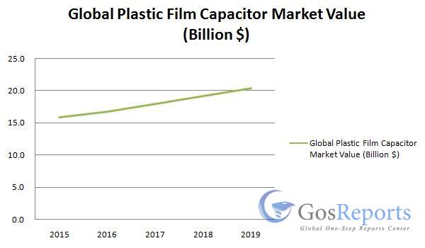 plastic-film-capacitor-market