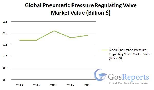 pneumatic-pressure-regulating-valve-market