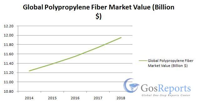 polypropylene-fiber-market