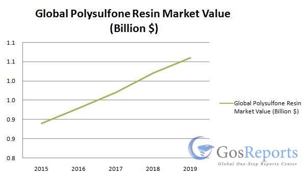 polysulfone-resin-market