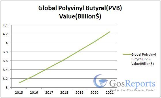 polyvinyl-butyralpvb