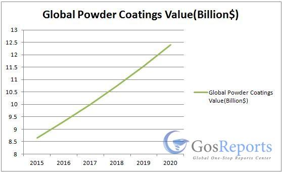 powder-coatings