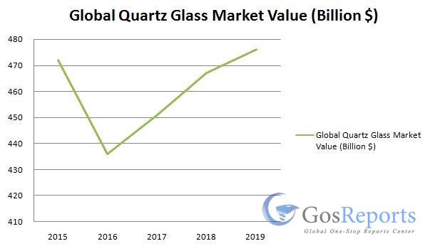 quartz-glass-market