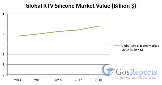 rtv-silicone-market