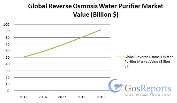 reverse-osmosis-water-purifier-market