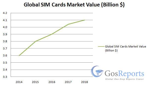 sim-cards-market