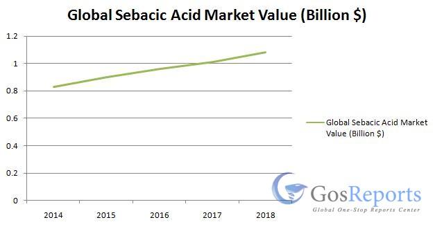sebacic-acid-market
