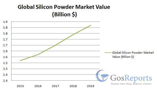 silicon-powder-market